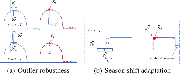Figure 2 for RobustSTL: A Robust Seasonal-Trend Decomposition Algorithm for Long Time Series