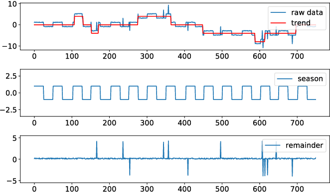 Figure 3 for RobustSTL: A Robust Seasonal-Trend Decomposition Algorithm for Long Time Series