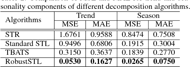Figure 4 for RobustSTL: A Robust Seasonal-Trend Decomposition Algorithm for Long Time Series