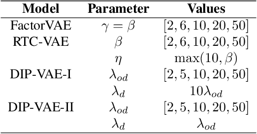 Figure 2 for Revisiting Factorizing Aggregated Posterior in Learning Disentangled Representations