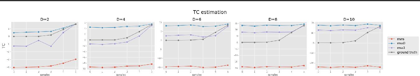 Figure 3 for Revisiting Factorizing Aggregated Posterior in Learning Disentangled Representations