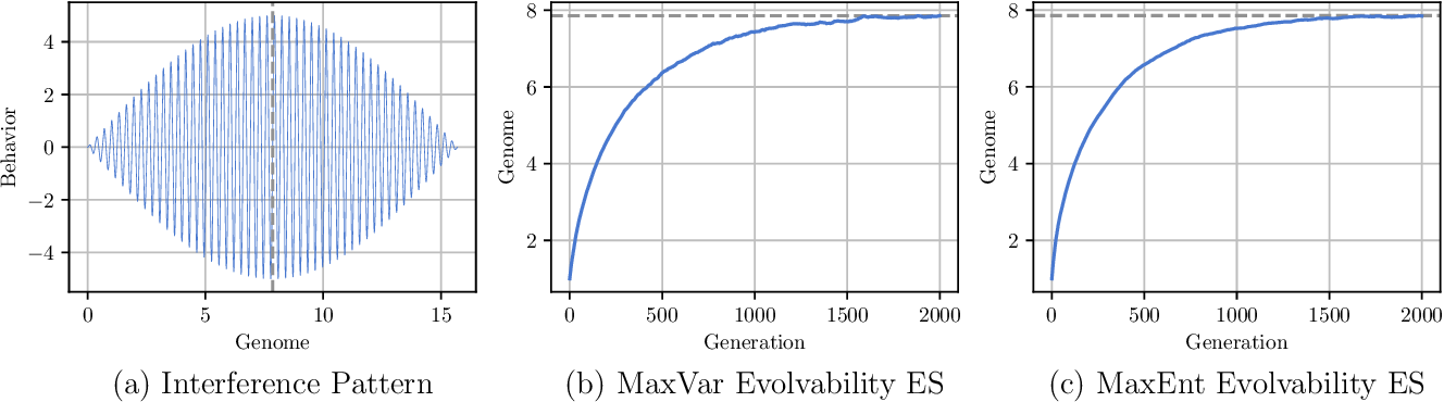 Figure 1 for Evolvability ES: Scalable and Direct Optimization of Evolvability