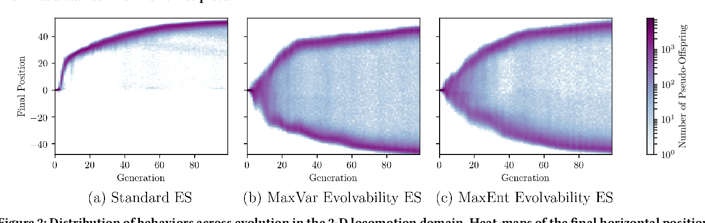 Figure 2 for Evolvability ES: Scalable and Direct Optimization of Evolvability