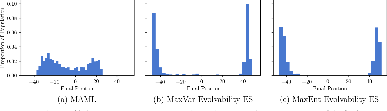 Figure 3 for Evolvability ES: Scalable and Direct Optimization of Evolvability
