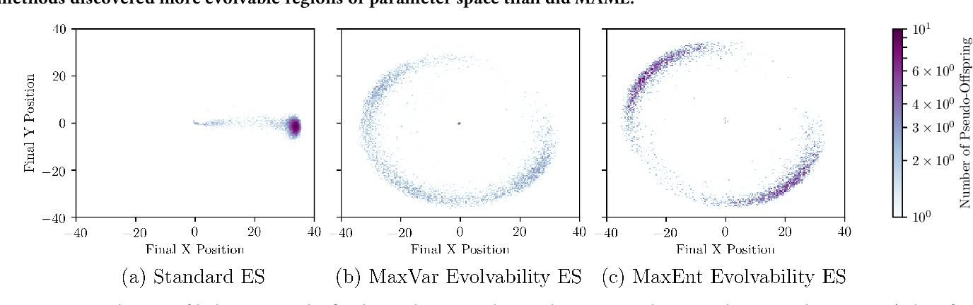 Figure 4 for Evolvability ES: Scalable and Direct Optimization of Evolvability