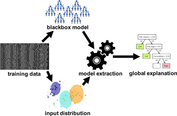 Figure 1 for Interpreting Blackbox Models via Model Extraction