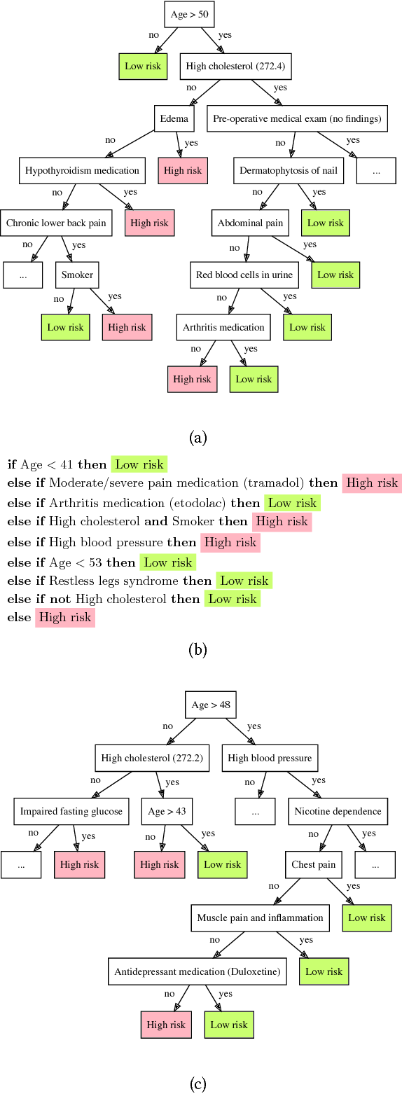 Figure 4 for Interpreting Blackbox Models via Model Extraction