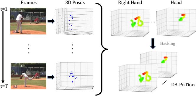 Figure 1 for Depth-Aware Action Recognition: Pose-Motion Encoding through Temporal Heatmaps
