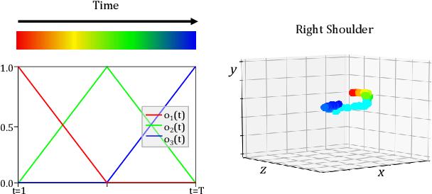 Figure 3 for Depth-Aware Action Recognition: Pose-Motion Encoding through Temporal Heatmaps