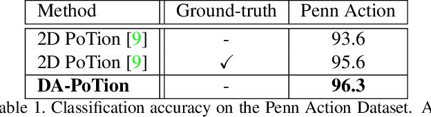 Figure 2 for Depth-Aware Action Recognition: Pose-Motion Encoding through Temporal Heatmaps