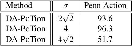 Figure 4 for Depth-Aware Action Recognition: Pose-Motion Encoding through Temporal Heatmaps