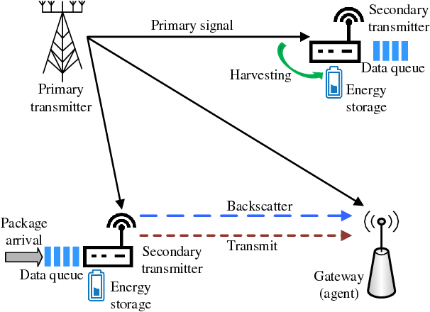 Figure 1 for Deep Reinforcement Learning for Time Scheduling in RF-Powered Backscatter Cognitive Radio Networks