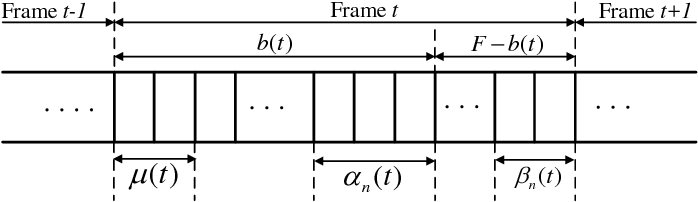 Figure 2 for Deep Reinforcement Learning for Time Scheduling in RF-Powered Backscatter Cognitive Radio Networks