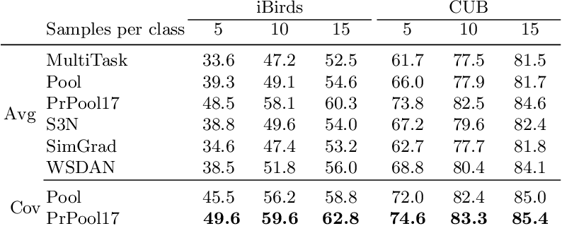 Figure 2 for Privileged Pooling: Supervised attention-based pooling for compensating dataset bias