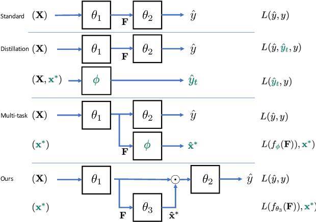 Figure 3 for Privileged Pooling: Supervised attention-based pooling for compensating dataset bias
