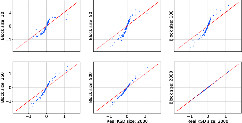 Figure 2 for Adaptive MCMC via Combining Local Samplers