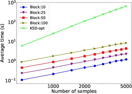 Figure 3 for Adaptive MCMC via Combining Local Samplers