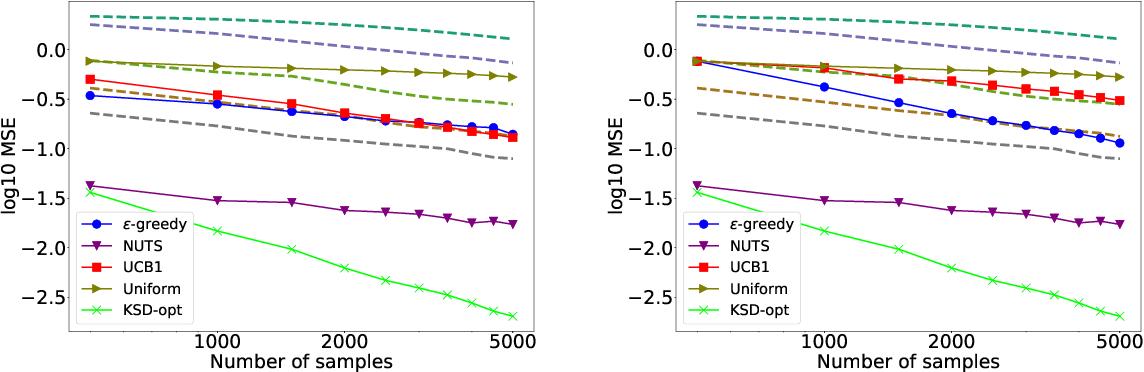 Figure 4 for Adaptive MCMC via Combining Local Samplers