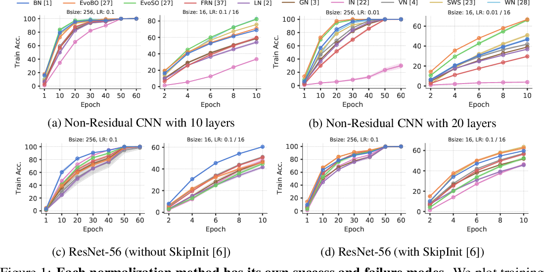 Figure 1 for Beyond BatchNorm: Towards a General Understanding of Normalization in Deep Learning