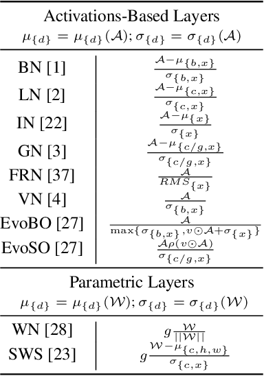 Figure 2 for Beyond BatchNorm: Towards a General Understanding of Normalization in Deep Learning