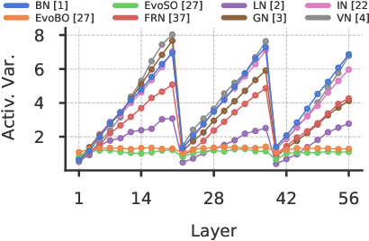 Figure 3 for Beyond BatchNorm: Towards a General Understanding of Normalization in Deep Learning