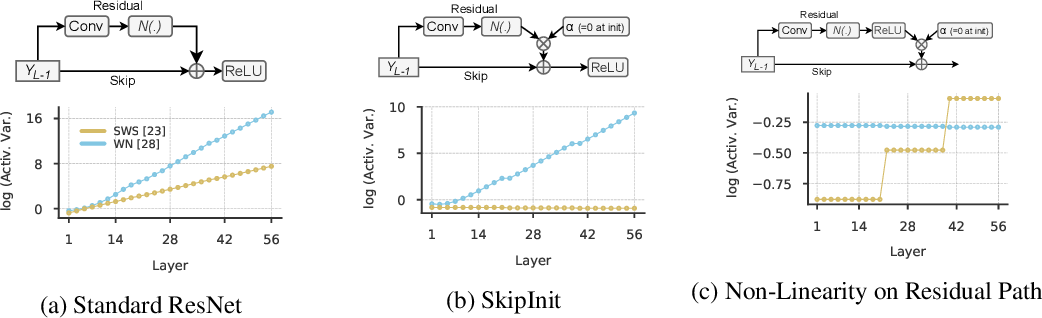 Figure 4 for Beyond BatchNorm: Towards a General Understanding of Normalization in Deep Learning