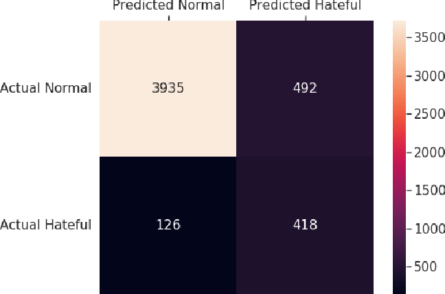 Figure 2 for Tackling Racial Bias in Automated Online Hate Detection: Towards Fair and Accurate Classification of Hateful Online Users Using Geometric Deep Learning