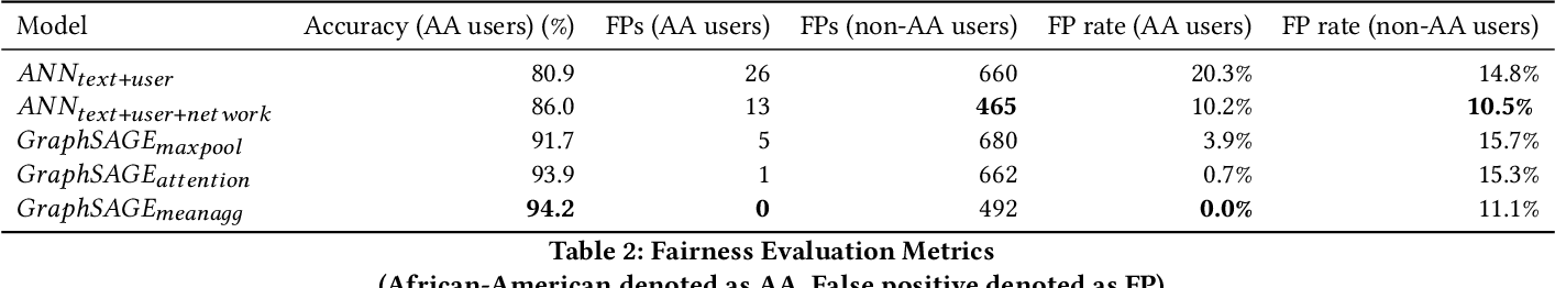 Figure 3 for Tackling Racial Bias in Automated Online Hate Detection: Towards Fair and Accurate Classification of Hateful Online Users Using Geometric Deep Learning