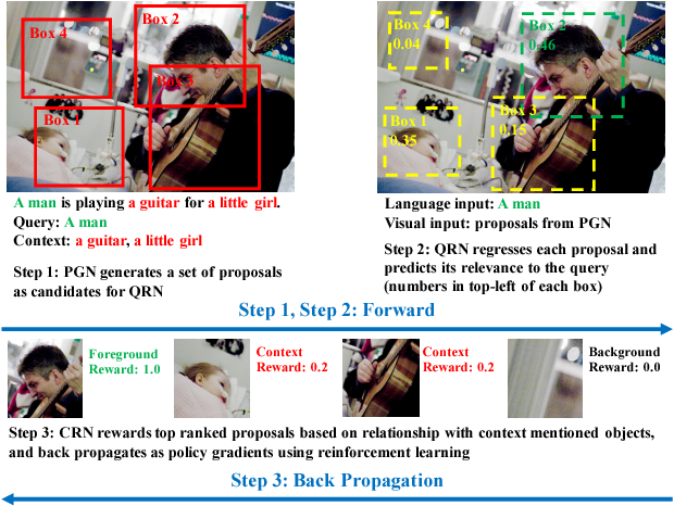 Figure 1 for Query-guided Regression Network with Context Policy for Phrase Grounding