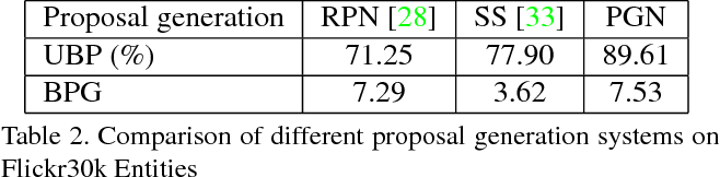 Figure 4 for Query-guided Regression Network with Context Policy for Phrase Grounding