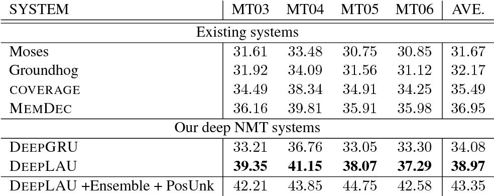 Figure 2 for Deep Neural Machine Translation with Linear Associative Unit