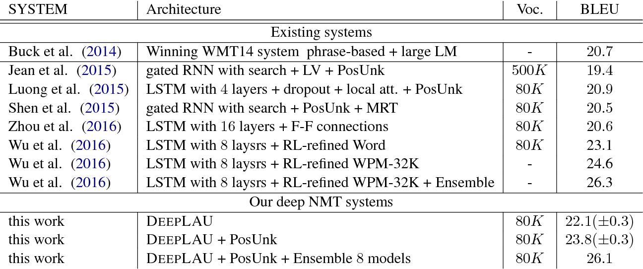 Figure 3 for Deep Neural Machine Translation with Linear Associative Unit