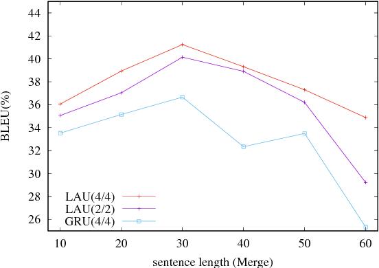Figure 4 for Deep Neural Machine Translation with Linear Associative Unit