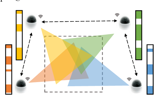 Figure 1 for Distributed Multi-agent Video Fast-forwarding