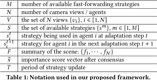 Figure 2 for Distributed Multi-agent Video Fast-forwarding