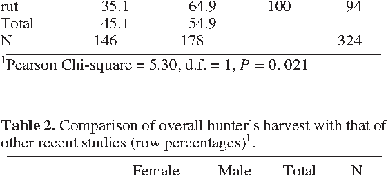 PDF] An analysis of a recreational hunter ' s red deer tallies in