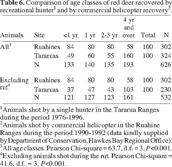 PDF] An analysis of a recreational hunter ' s red deer tallies in