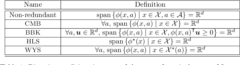 Figure 2 for Leveraging Good Representations in Linear Contextual Bandits