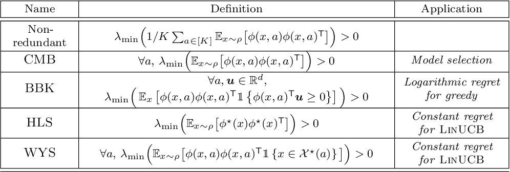 Figure 3 for Leveraging Good Representations in Linear Contextual Bandits