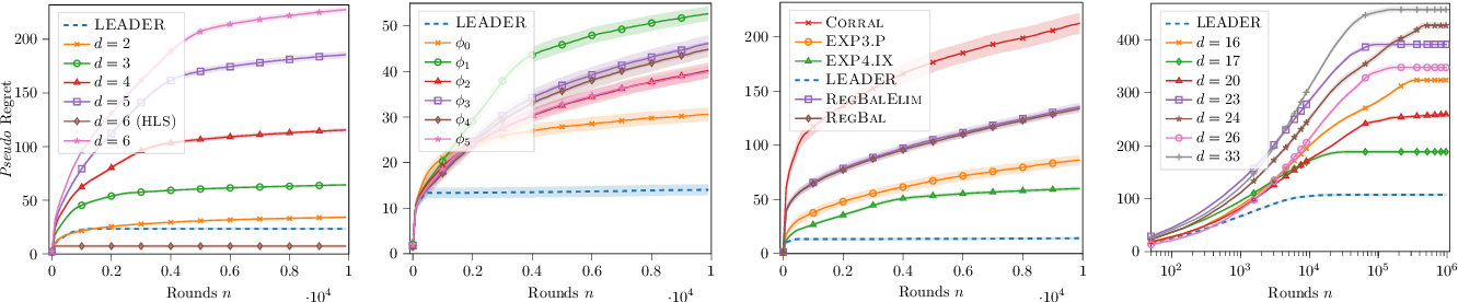 Figure 4 for Leveraging Good Representations in Linear Contextual Bandits