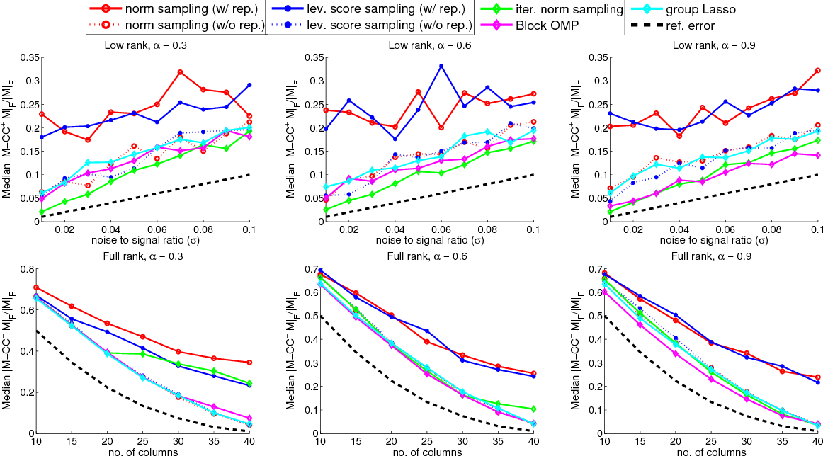 Figure 2 for Provably Correct Algorithms for Matrix Column Subset Selection with Selectively Sampled Data