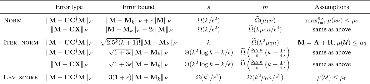 Figure 1 for Provably Correct Algorithms for Matrix Column Subset Selection with Selectively Sampled Data