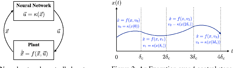 Figure 1 for POLAR: A Polynomial Arithmetic Framework for Verifying Neural-Network Controlled Systems