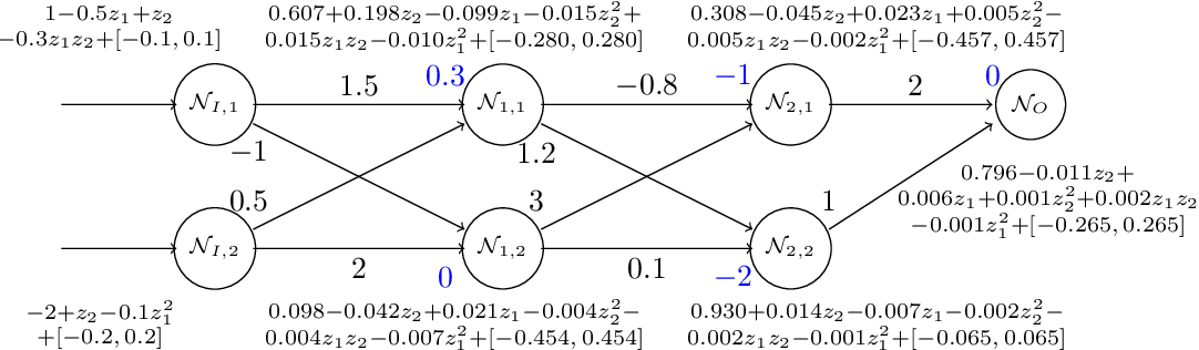 Figure 3 for POLAR: A Polynomial Arithmetic Framework for Verifying Neural-Network Controlled Systems