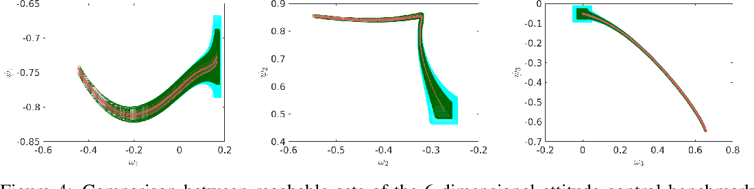 Figure 4 for POLAR: A Polynomial Arithmetic Framework for Verifying Neural-Network Controlled Systems