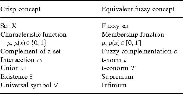 Figure 2 From Geodesic Balls In A Fuzzy Set And Fuzzy Geodesic