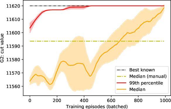 Figure 2 for Reinforcement Learning Enhanced Quantum-inspired Algorithm for Combinatorial Optimization