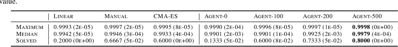 Figure 1 for Reinforcement Learning Enhanced Quantum-inspired Algorithm for Combinatorial Optimization