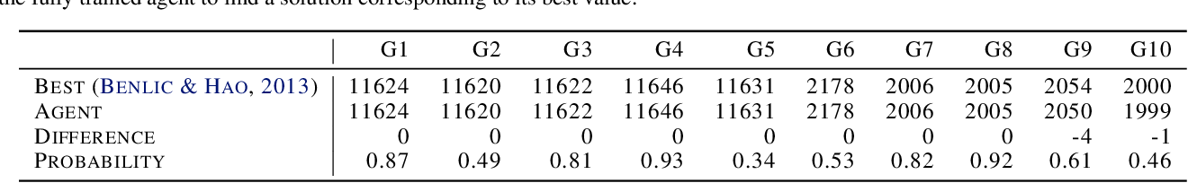 Figure 3 for Reinforcement Learning Enhanced Quantum-inspired Algorithm for Combinatorial Optimization