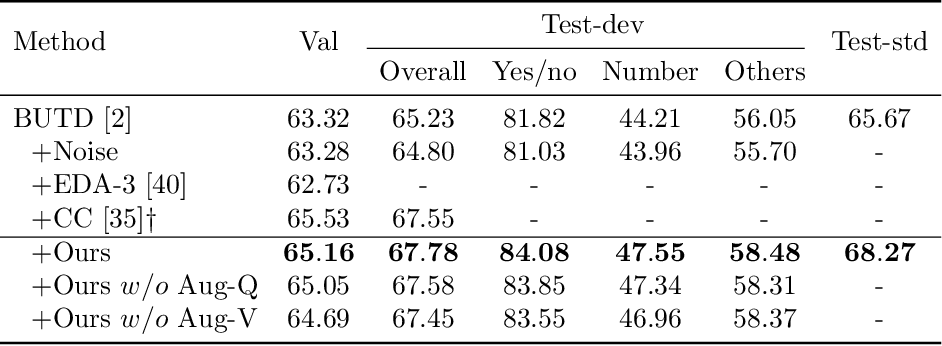 Figure 2 for Semantic Equivalent Adversarial Data Augmentation for Visual Question Answering
